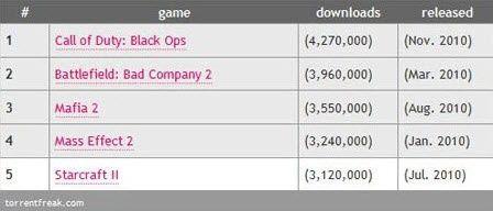 """2010'un en """"korsan"""" oyunu COD"""