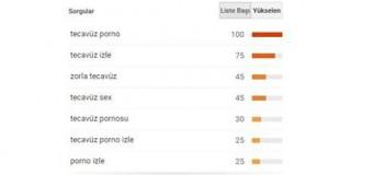 Türkiye'yi utandıran Google arama sonuçları