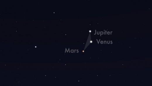 Venüs, Jüpiter ve Mars ufuk çizgisinde art arda sıralandı