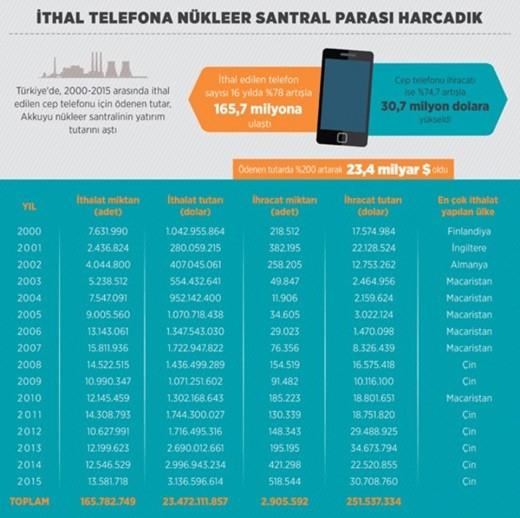 telefon-ithalat