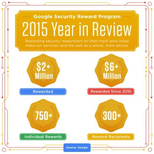 google-guvenlik-odulu